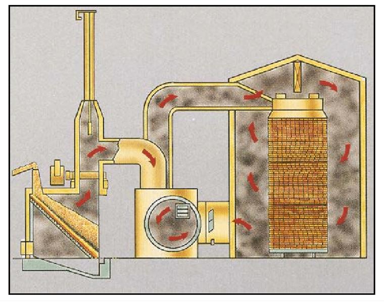 گازهای گرم مستقیما به داخل کوره فرستاده می شود.