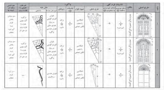 تجزيه و تحليل ويژگي هاي بصري خورشيدي درهاي عمارت بادگير مجموعة گلستان