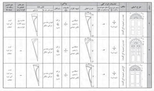 تجزيه و تحليل ويژگي هاي بصري خورشيدي درهاي تخت مرمر و کاخ ابيض