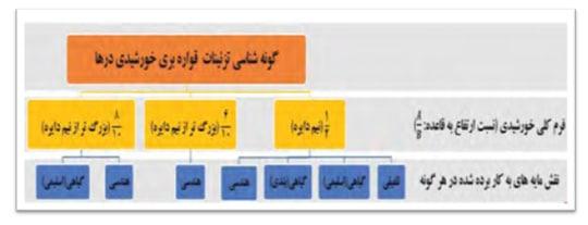 جدول تنوع نقش مایه هاي به کاررفته در انواع خورشيدي ها