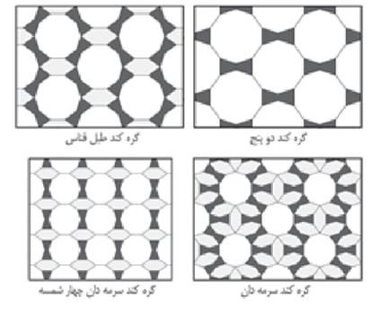 شبکه زیر ساختی چند ضلعی چند نمونه از گره های کند