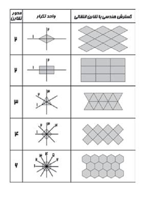 -  نمایش نحوه پوشش سطح توسط اشکالی با  2، 3، 4و6 محور تقارن