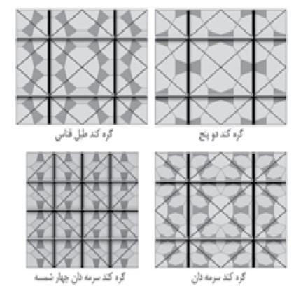 تصویر8-  بعضی از انواع گره های کند با تقارن دو محوری. واحد تکرار در این گره ها می تواند لوزی یا مستطیل باشد که هر دو دارای تقارن دو محوری هستند